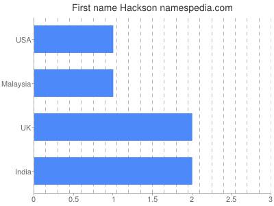Given name Hackson