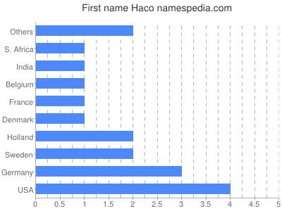 Given name Haco