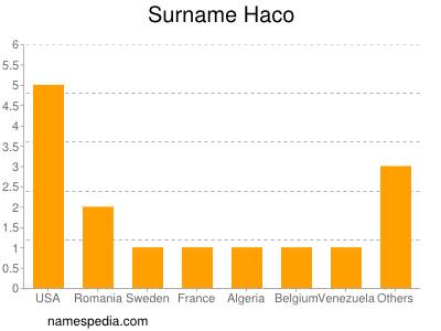 Surname Haco