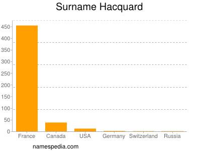 Surname Hacquard
