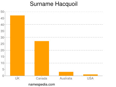 Surname Hacquoil