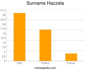 Surname Haczela