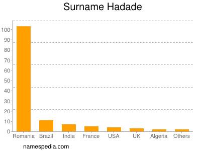 Surname Hadade