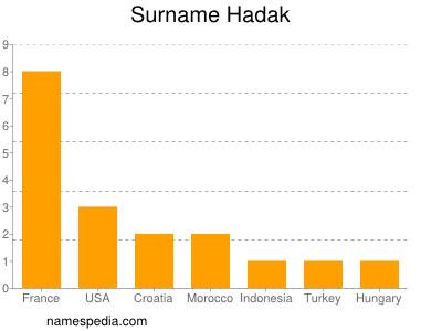 Surname Hadak