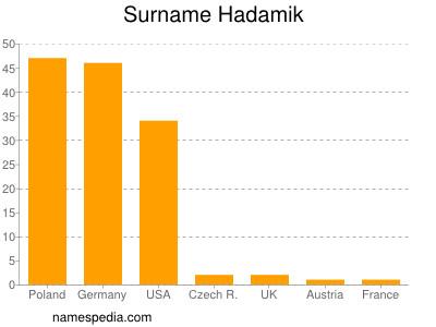Surname Hadamik