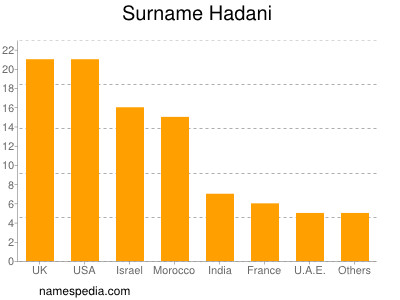 Surname Hadani