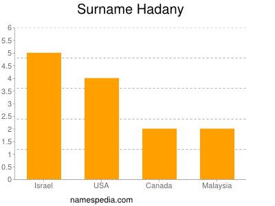 Surname Hadany