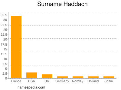 Surname Haddach