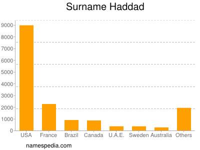 Surname Haddad