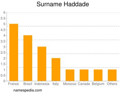 Surname Haddade