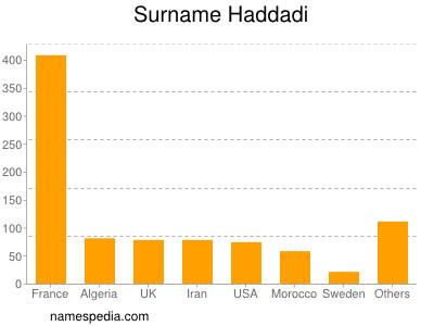 Surname Haddadi