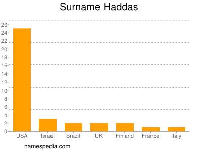 Surname Haddas