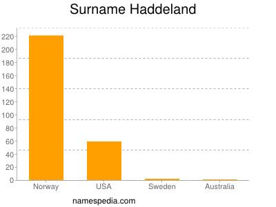 Surname Haddeland