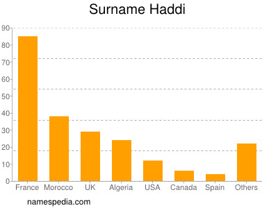 Surname Haddi