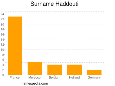 Surname Haddouti