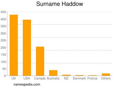 Surname Haddow