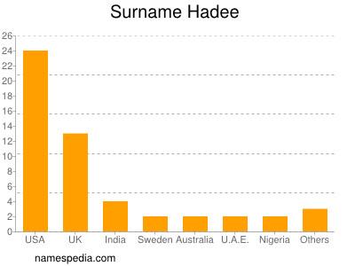 Surname Hadee