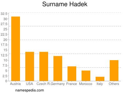 Surname Hadek
