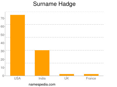 Surname Hadge