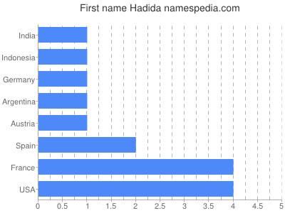 Given name Hadida