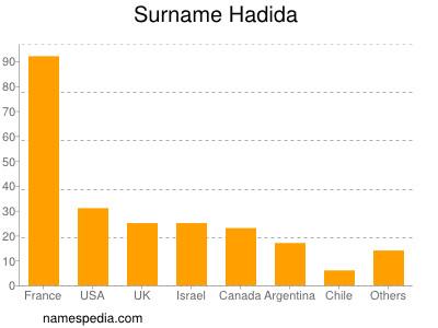 Surname Hadida