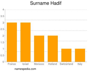 Surname Hadif