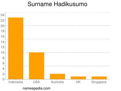 Surname Hadikusumo