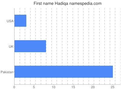 Given name Hadiqa