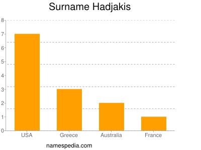 Surname Hadjakis