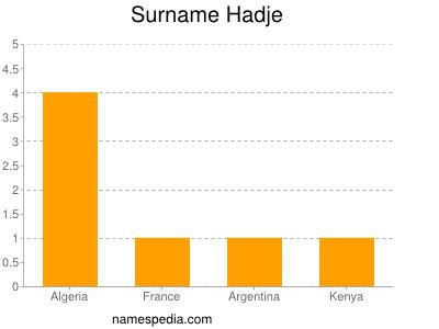Surname Hadje