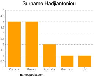 Surname Hadjiantoniou