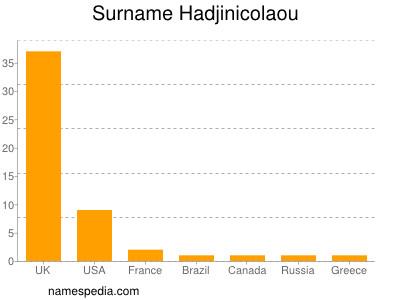 Hadjinicolaou - Names Encyclopedia