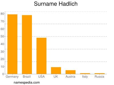 Surname Hadlich