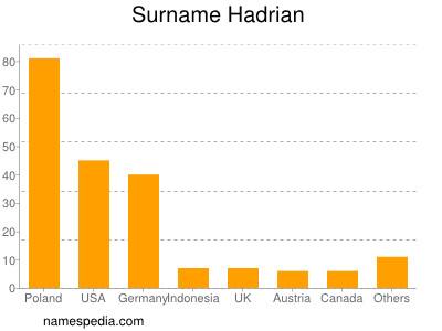 Surname Hadrian