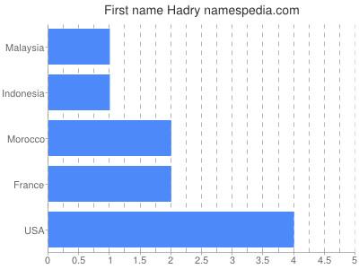 Given name Hadry