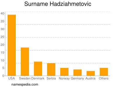 Surname Hadziahmetovic
