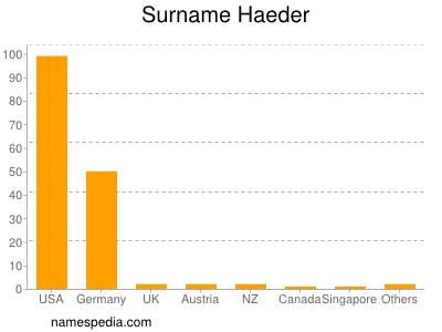 Surname Haeder