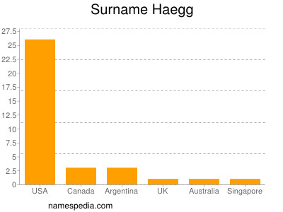 Surname Haegg