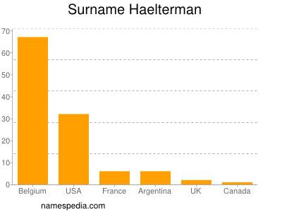 Surname Haelterman