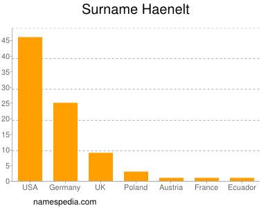 Surname Haenelt
