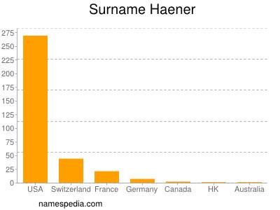 Surname Haener
