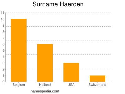 Surname Haerden