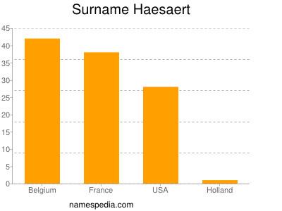 Surname Haesaert