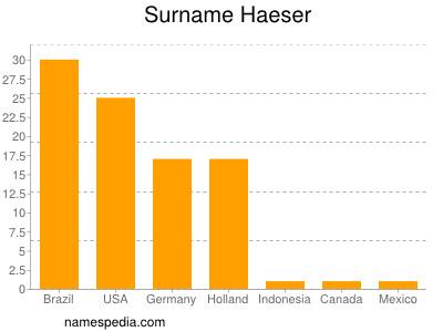 Surname Haeser