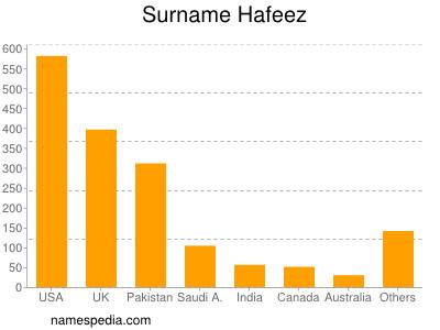 Surname Hafeez