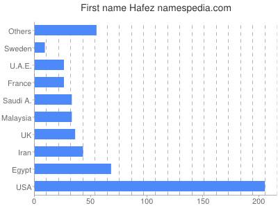 Given name Hafez