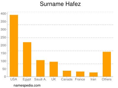 Surname Hafez