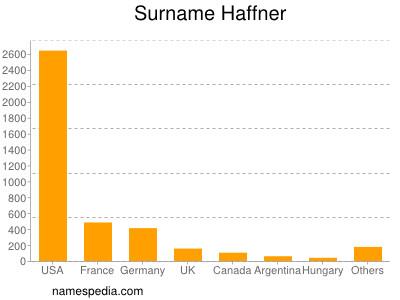 Surname Haffner