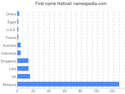 Given name Hafizah