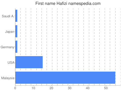Given name Hafizi